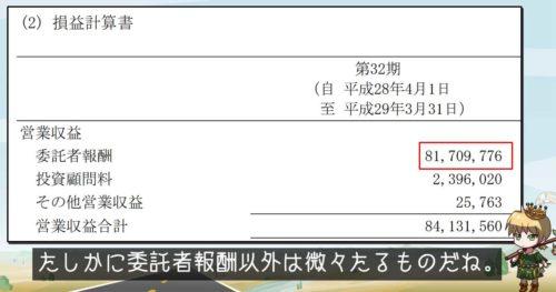 三菱UFJ国際投信の損益計算書