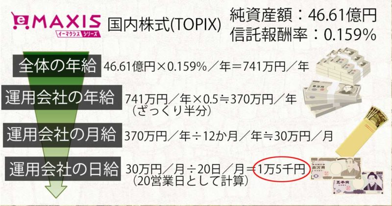 eMAXIS Slim国内株式(TOPIX)の運用会社取り分