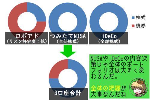 特定口座、つみたてNISA、iDeCoにおけるポートフォリオ