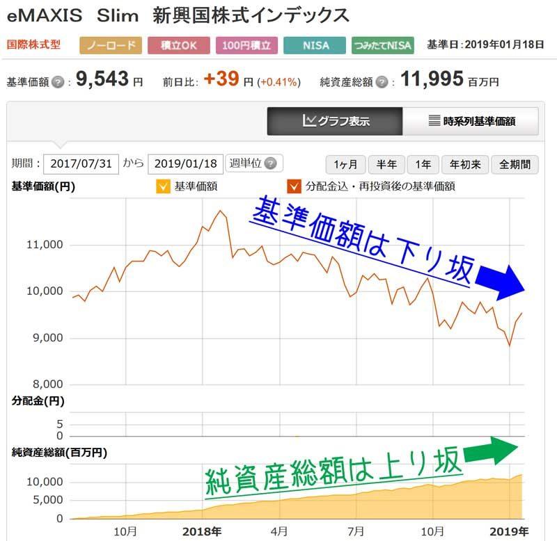 三菱UFJ国際投信の「eMAXIS Slim 新興国株式インデックス」の純資産総額推移
