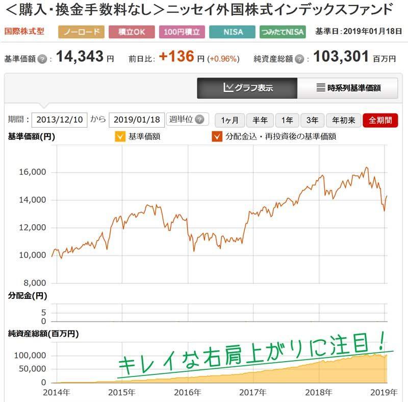 ニッセイ外国株式インデックスファンドの純資産総額推移