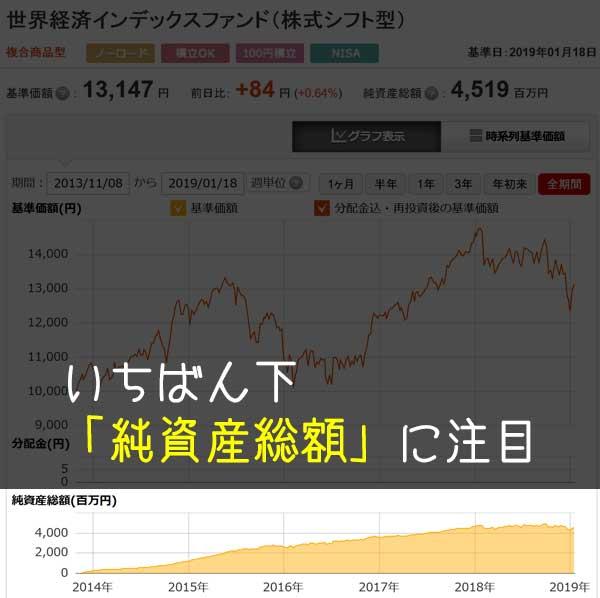 チャート画面の純資産総額