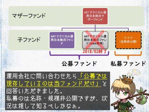 ARTテクニカル運用日本株式ファンドのファミリー構成