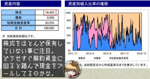 ARTテクニカル運用日本株式ファンドの2018/12時点の株式比率