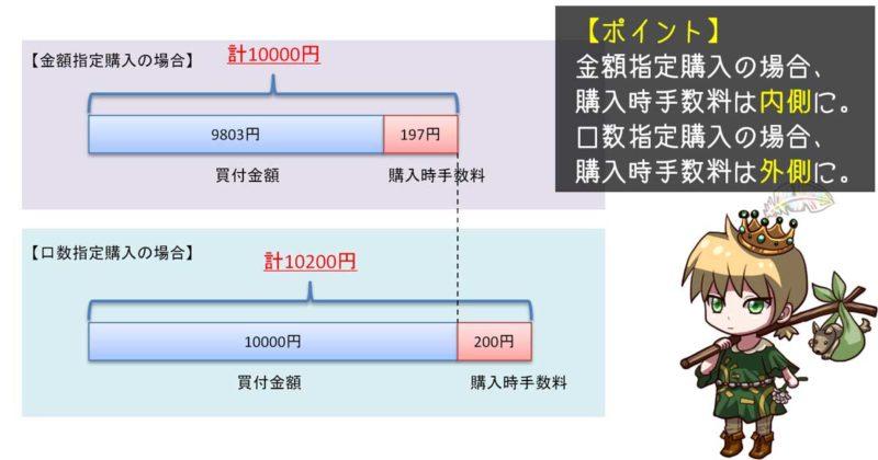金額指定購入と口数指定購入における購入時手数料
