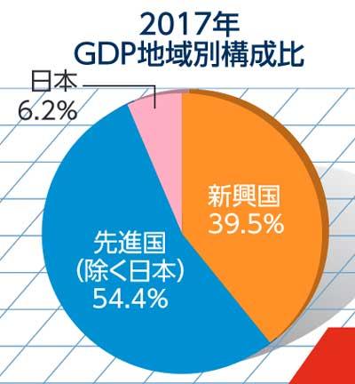 GDP地域別構成比