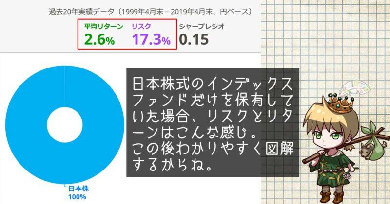 日本株式の期待リターン(★)と価格変動リスク(⇔)はこれぐらい
