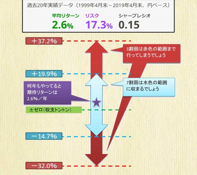 価格変動リスクと期待リターンを図解