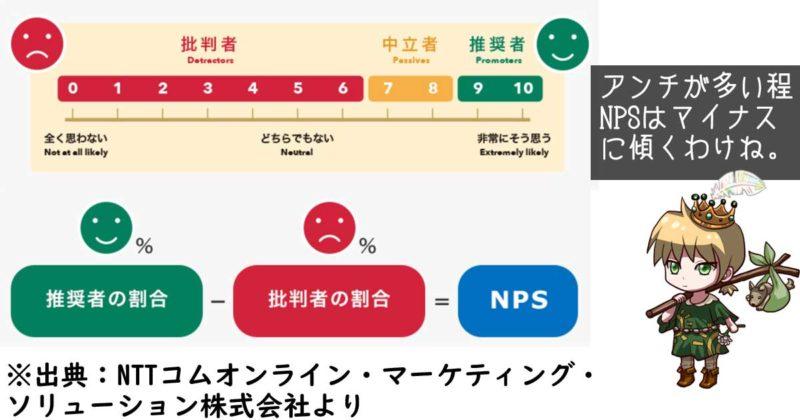 NPSの算出方法