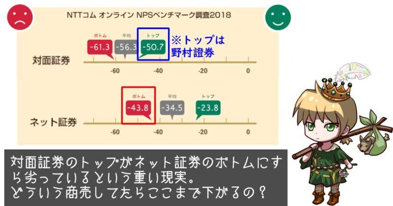 対面証券のNPSの低さは異常