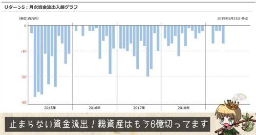 よくわかる投資入門ファンド(日本) の資金流入出