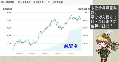 世界経済インデックスファンドの純資産総額推移