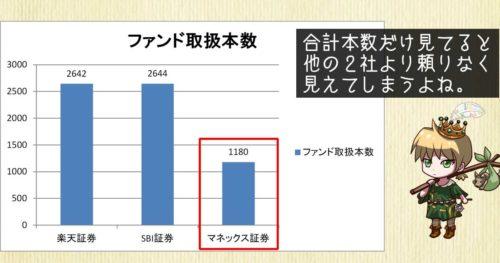 マネックス証券、SBI証券、楽天証券のファンド取扱本数比較
