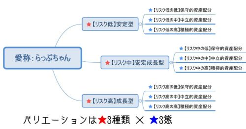 アセットアロケーション・ファンド3種類と3態