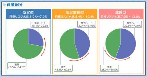 「らっぷちゃん」は安定型・安定成長型・成長型の3兄弟