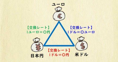 日本円、米ドル、ユーロの為替レート相関図
