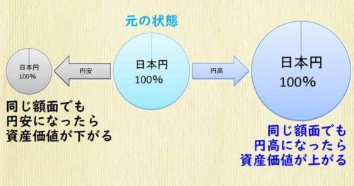 日本円100%で固めた際の為替リスクの影響