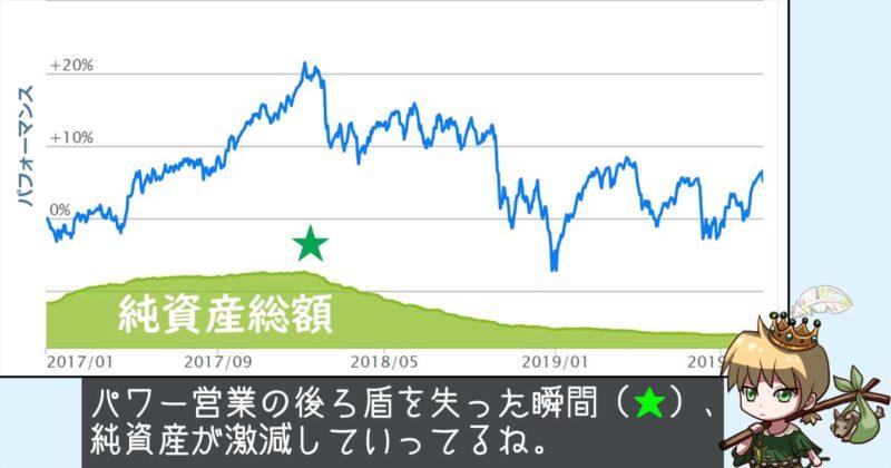 世界中小型株式ファンドの純資産総額推移