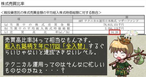 ART テクニカル運用日本株式ファンド運用報告書