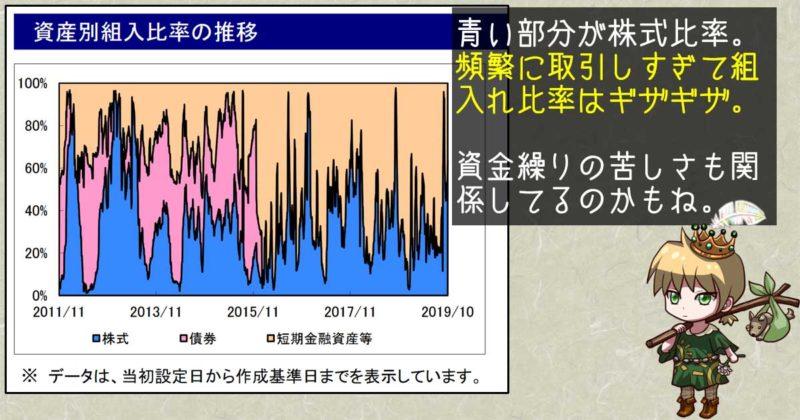 ART テクニカル運用日本株式ファンドの株式組み入れ比率