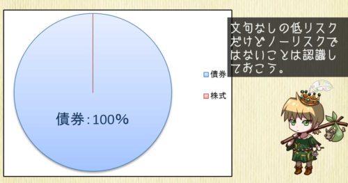株式ファンド0%のポートフォリオ