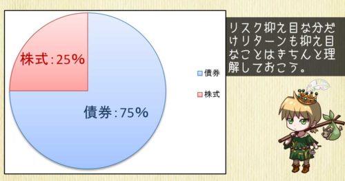 株式ファンド25%のポートフォリオ