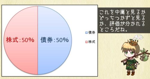 株式ファンド50%のポートフォリオ