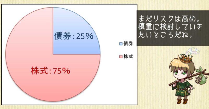 株式ファンド75%のポートフォリオ