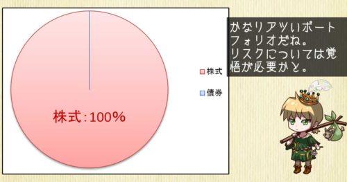 株式ファンド100%のポートフォリオ