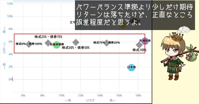 国内:先進国:新興国を1:1:1の場合のリスクとリターン