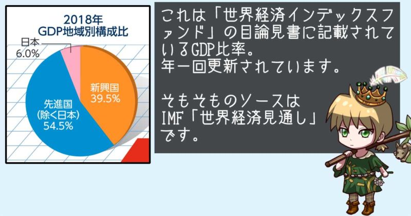 世界経済インデックスファンドに掲載されている国内・先進国・新興国のGDP比率