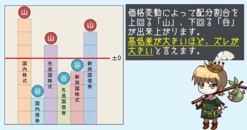 谷埋め式の説明02