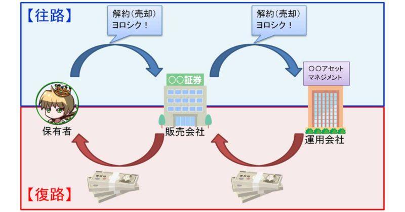 解約(売却)注文を出してから現金化されるまでのプロセス(簡略図)