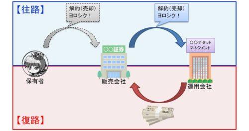 投資信託現金化プロセス その2