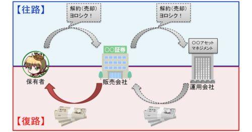 投資信託現金化プロセス その3
