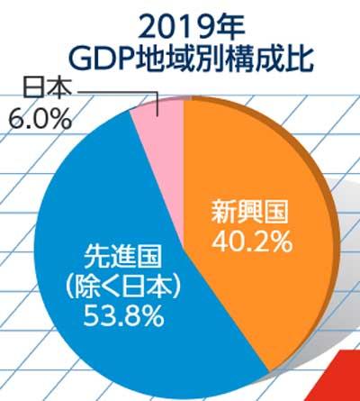 2019年GDP比率
