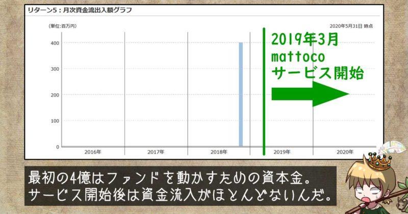 「これぞ、日本株」の資金流入出