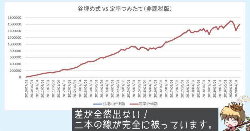 谷埋め式と定率つみたての評価額推移(非課税版)