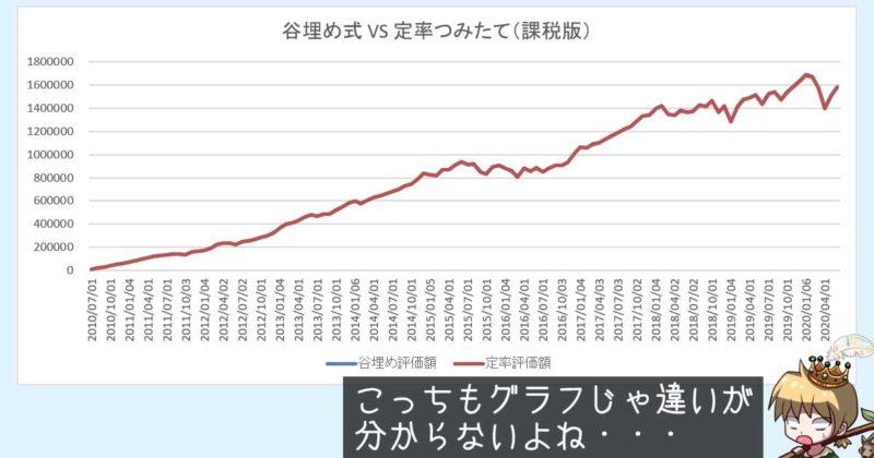 谷埋め式と定率つみたての評価額推移(課税版)