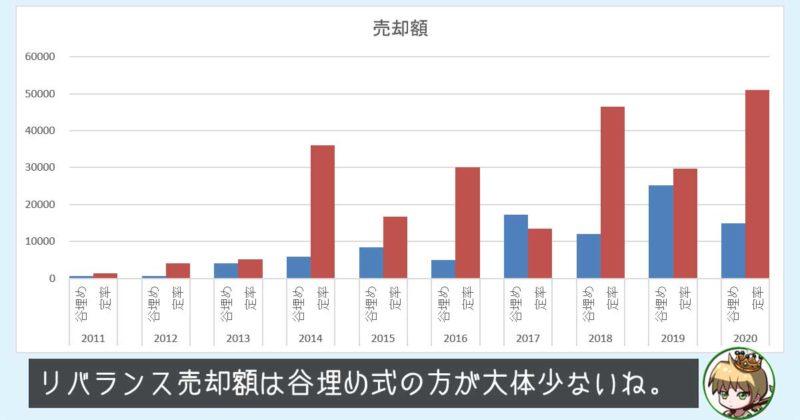 谷埋め式と定率つみたてのリバランス売却額の比較