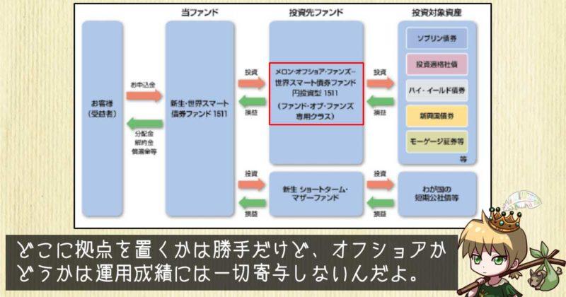 「賢人の采配」のファンド構成