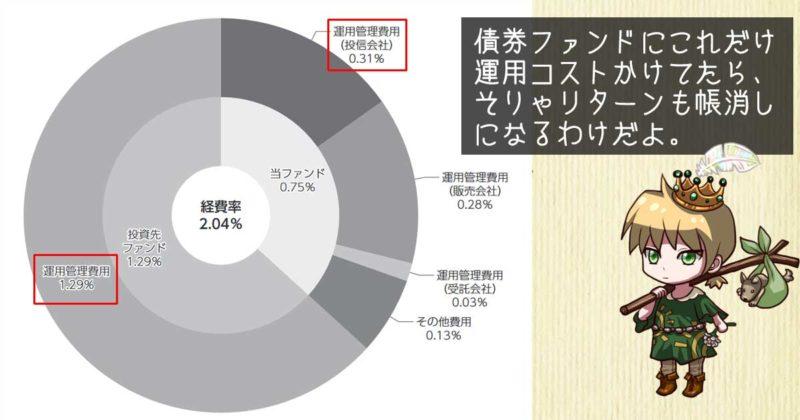 運用報告書に記載されていた経費率内訳