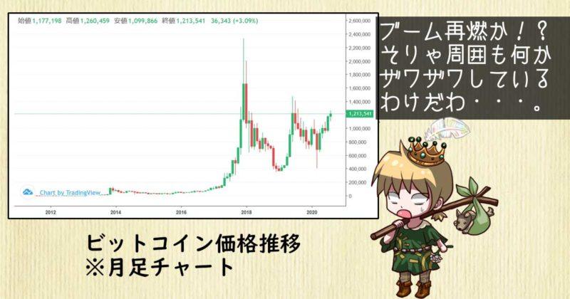 2020/08時点のビットコイン月足チャート