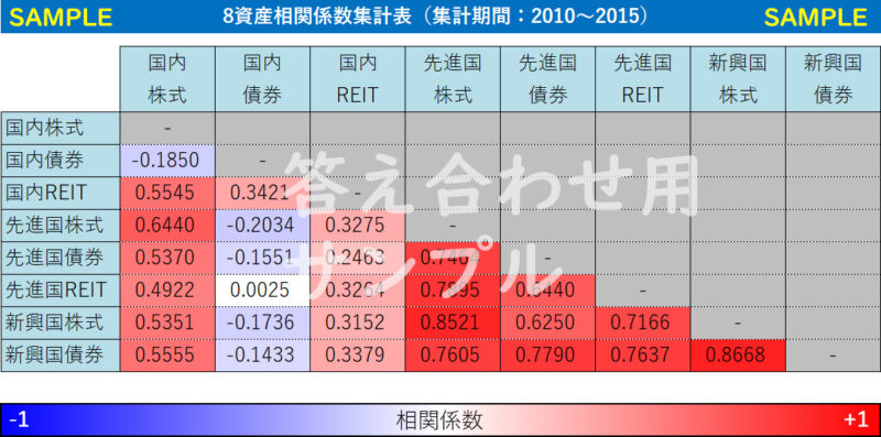 【答え合わせ用】2010/10~2015/07アセットクラス指数連動インデックスファンドごとの相関係数