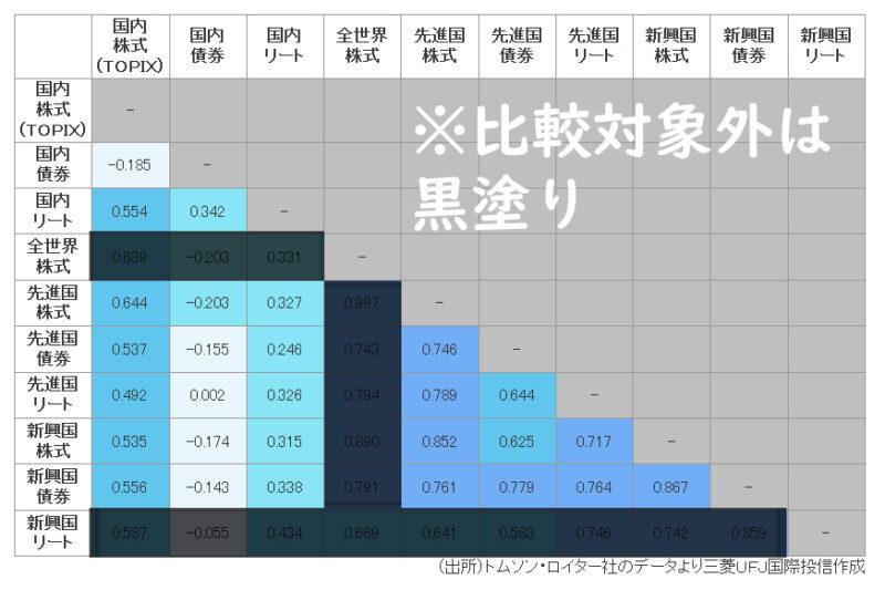 三菱UFJ国際投信の相関係数算出結果