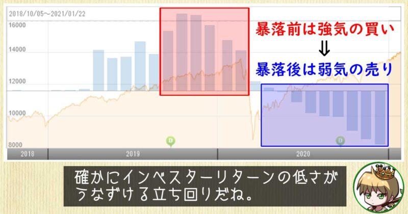 グロ3の基準価額チャートと資金流出入