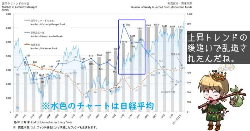 日経平均とファンド本数推移の関係