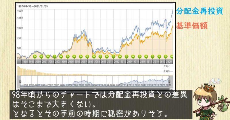 大型株ファンドのチャート