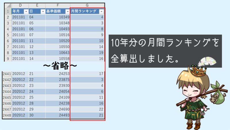 10年分、120か月の月間ランキングの計算完了