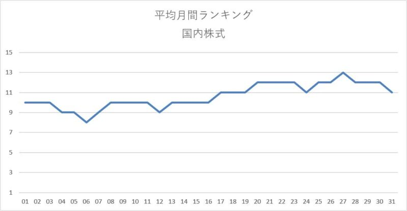 平均月間ランキング集計結果(国内株式)
